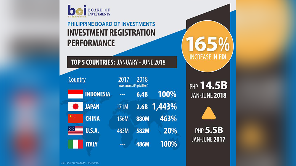 BOI FDIs up 165 percent in first sem of 2018, contributes to 27 percent increase in BOI-registered investments