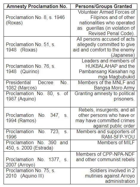 President Duterte's Illegal Revocation of Sen  Trillanes