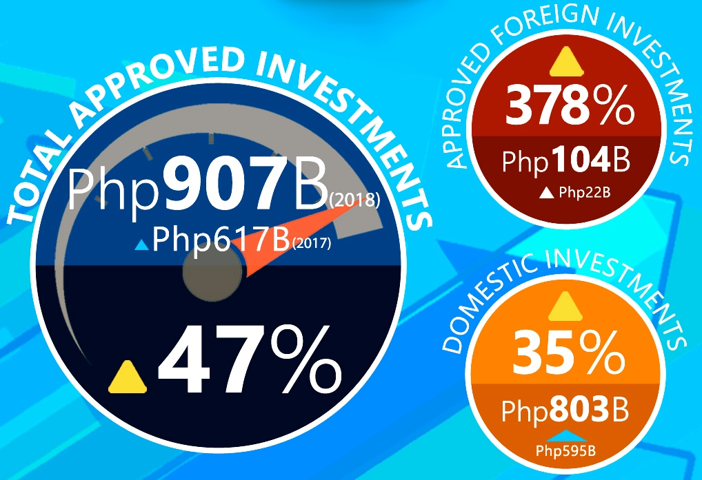 Investment approvals in PH breach Php907B level in 2018, sets another record-breaking performance