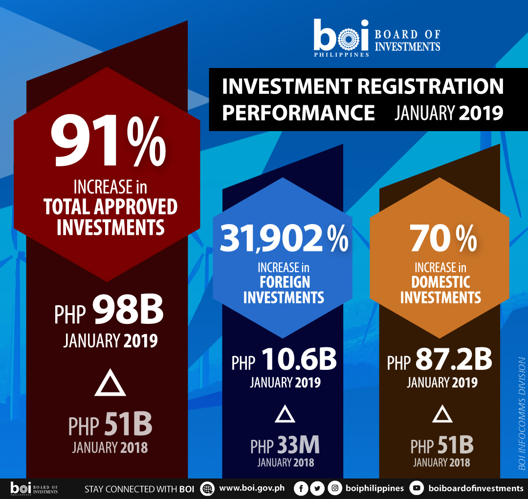 BOI investment approvals off to a good start, up 91% in Jan 2019