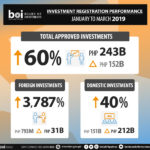 BOI investments reach Php243B in the first quarter, up 60% year-on-year