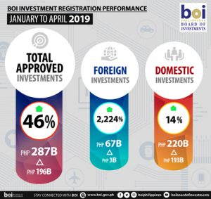 PH hits Php287B investments from January to April, up 46%