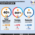 Php291B investment recorded from January to May, up 40%