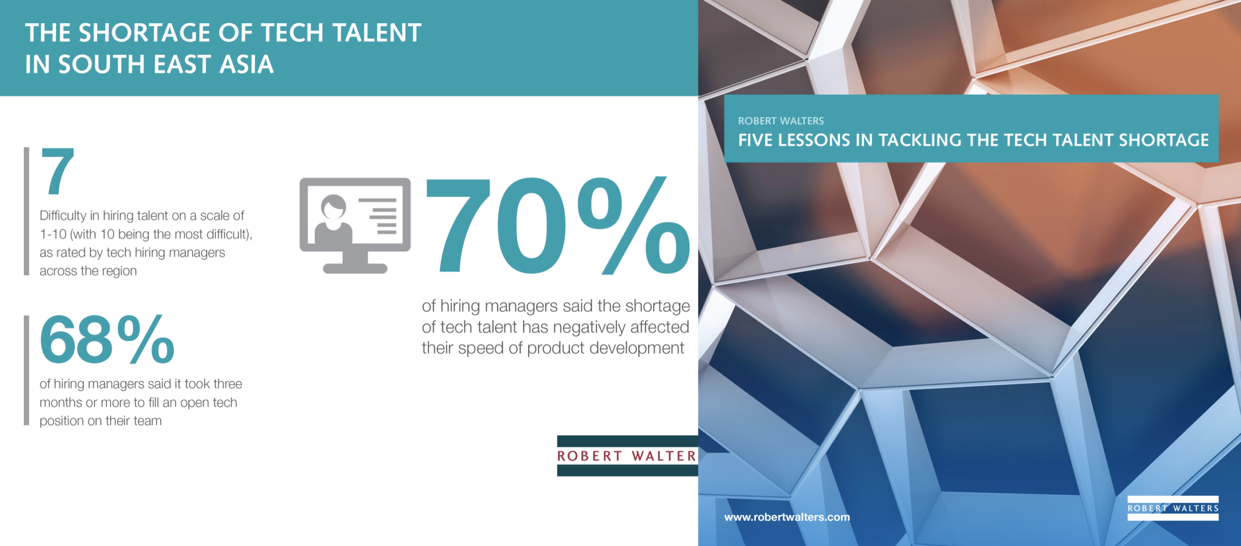 Ease Tech Talent Shortage with Innovative Recruitment and Retention Approaches – Robert Walters