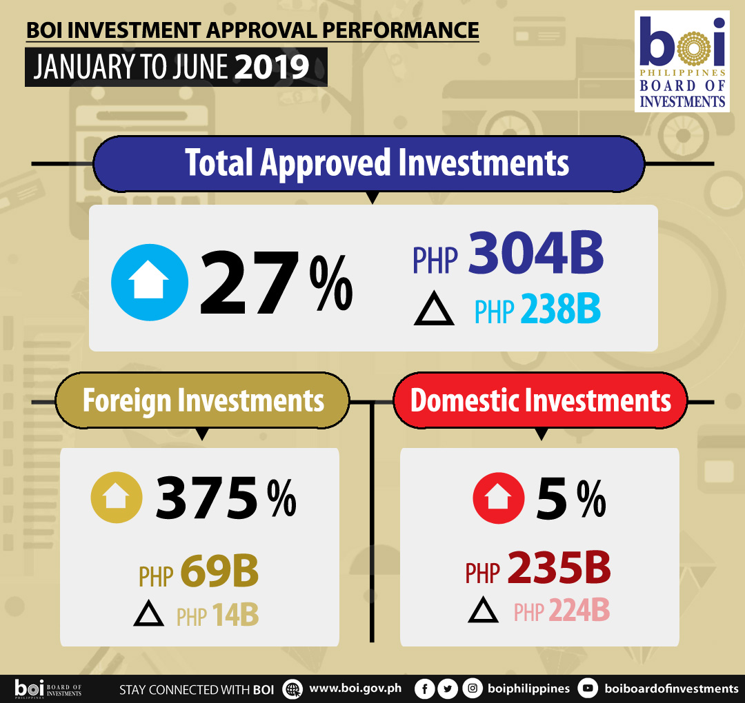 Guess which countries invested bigtime in PH this year; BOI names Top 5