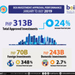 January-July investments hit P312.8 B; strong confidence in PH fuels 24% increase from 2018 — DTI