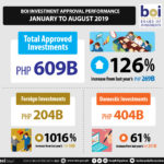 Investments reach P609 B as of August, up 126% — BOI