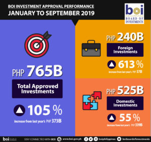 Investments in PH double up in January-September 2019