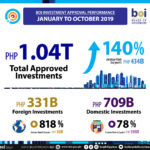 Philippines breaches historic P1T investment mark as of October 2019